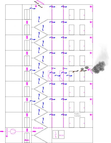sistema de sobrepresión de escaleras